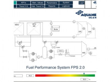 Fuel Performance System